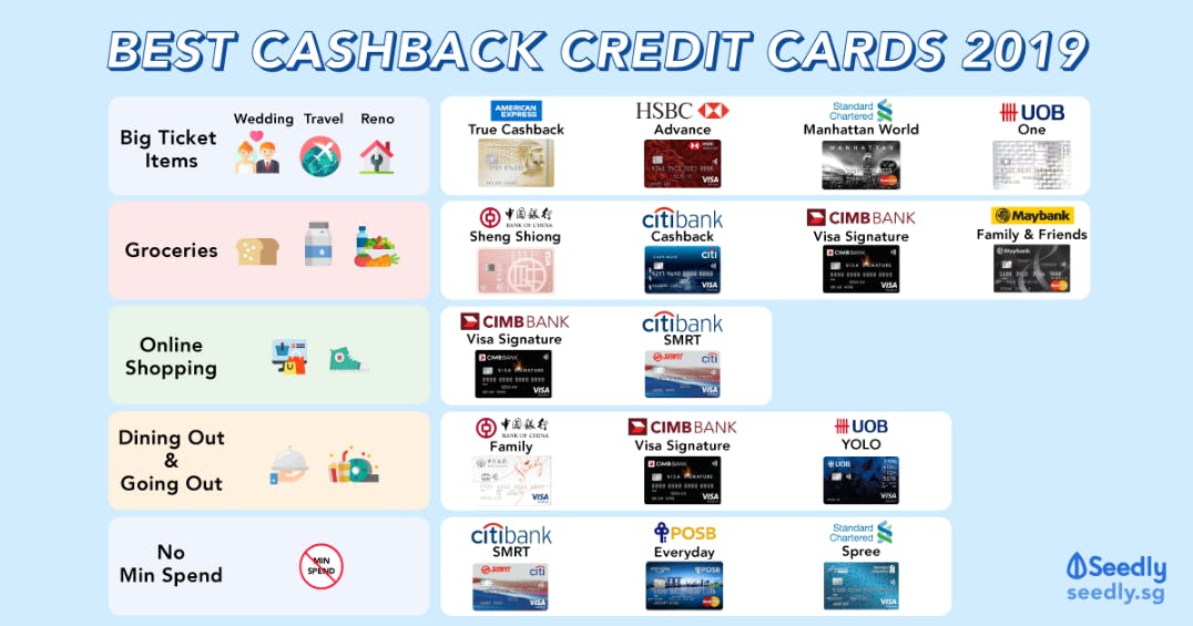 best cashback credit cards in singapore with uob one card