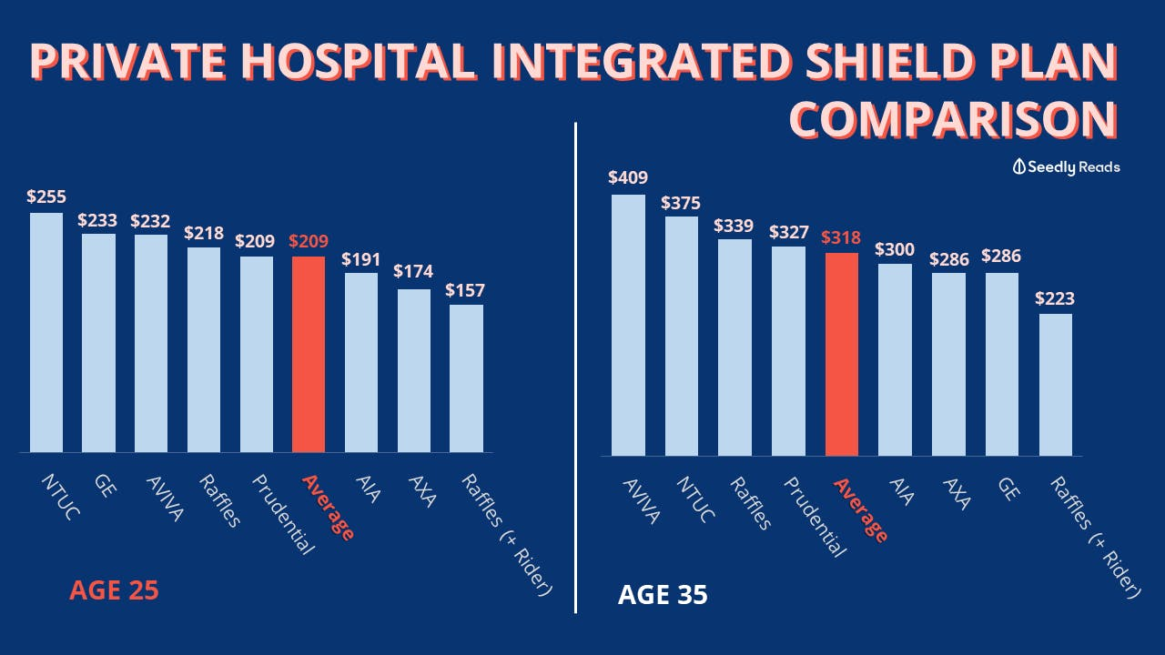 Price comparison for Public Hospital Integrated Shield Plan at age 25-35