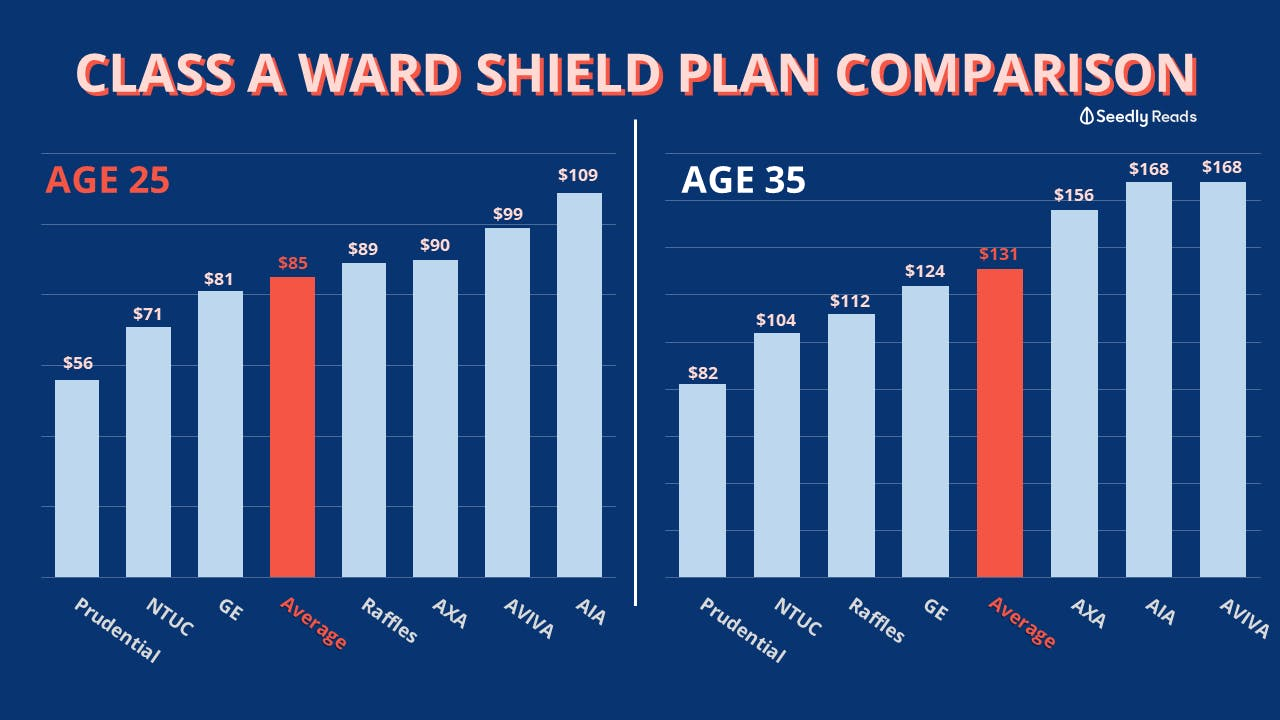 Chart comparison of cheapest class A ward shield plans