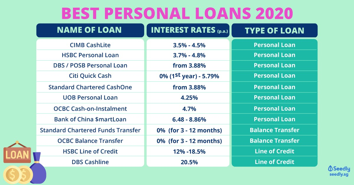 Best Personal Loans 2020 with the lowest interest rates