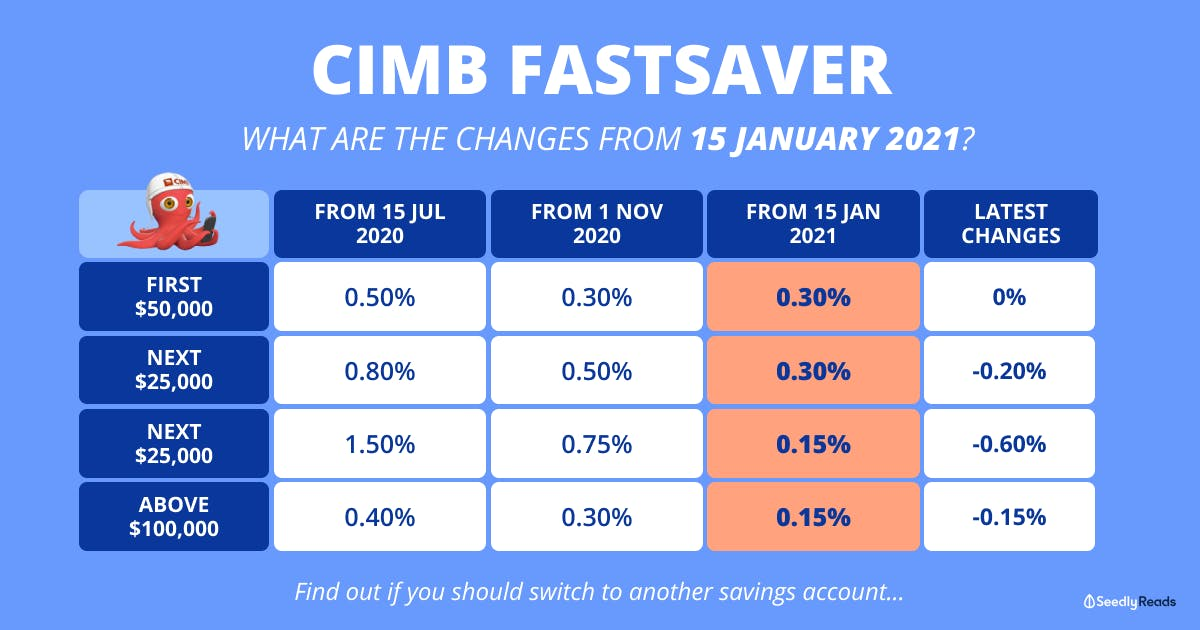 revised CIMB FastSaver interest rates from Jan 2021
