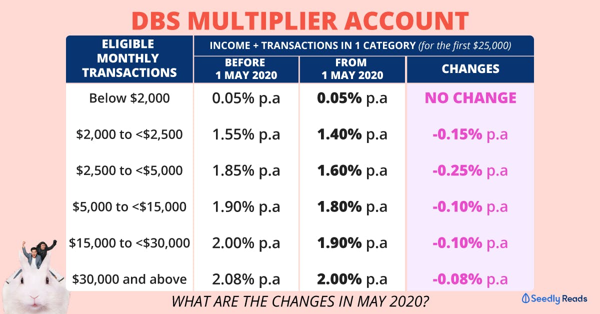 DBS Multiplier Account change in interest rates for May 2020