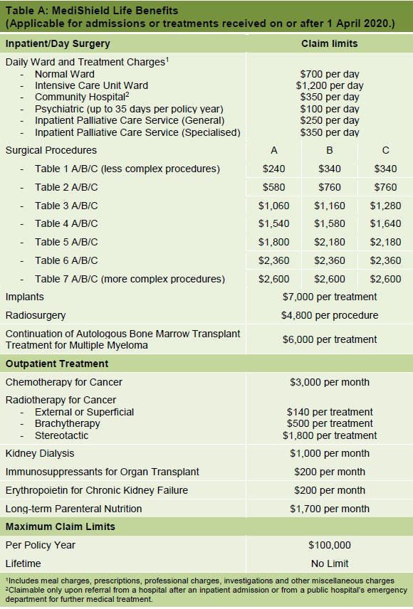 Table of MediShield Life Integrated Shield Plan Benefirs