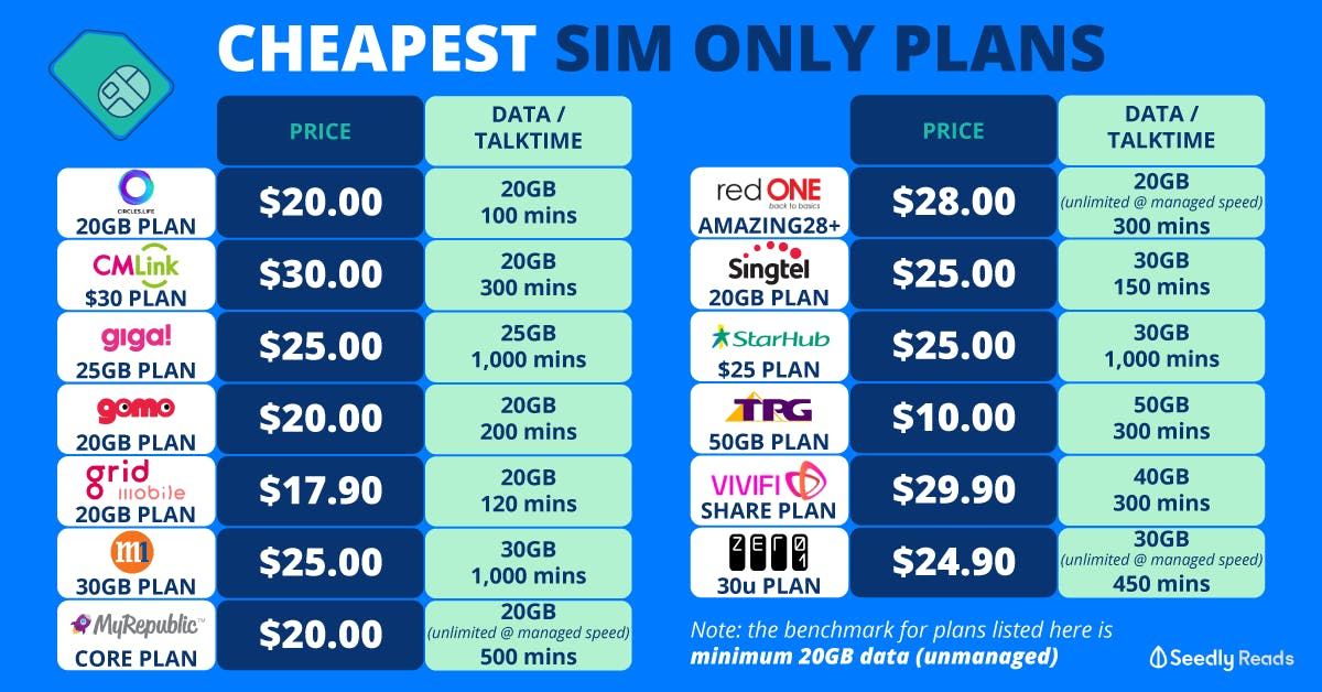 Table of Cheapest SIM Only Mobile Plans in Singapore 2020