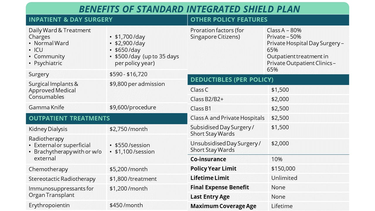 Benefits of Standard Integrated Shield Plan in Singapore health insurance