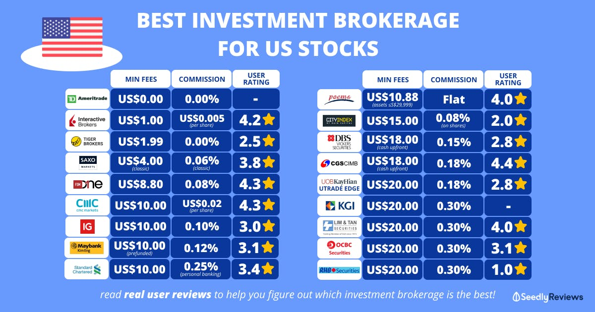 best investment brokerage for us stocks 2021