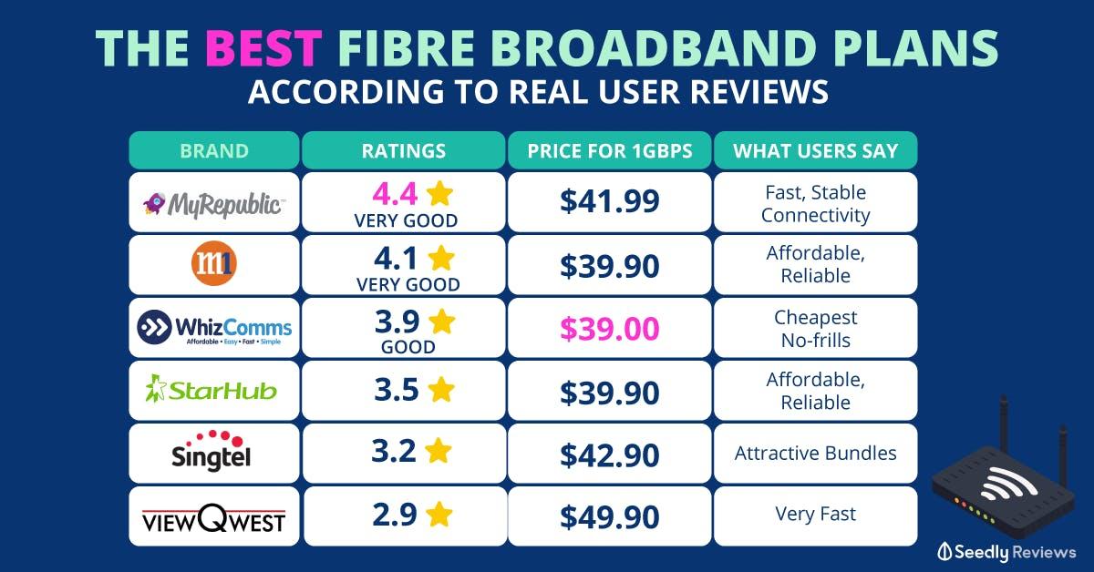 Best fibre broadband plans based on user reviews 2020