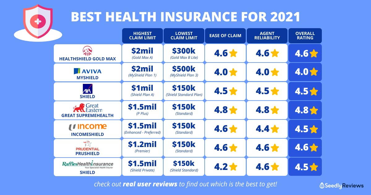 best health insurance integrated shield plans for 2021