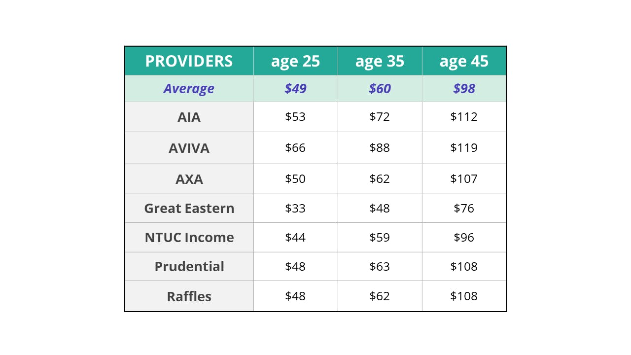 Standard Integrated Shield Plan Premiums for age 25 to 45