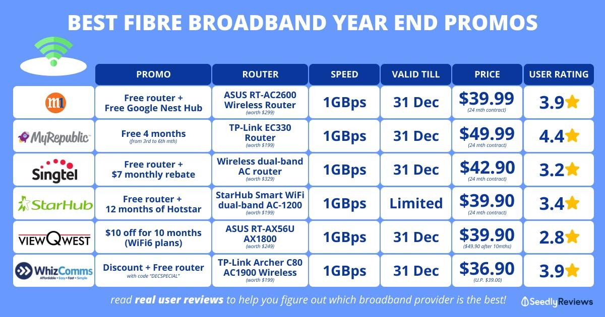 best fibre broadband promo 2021