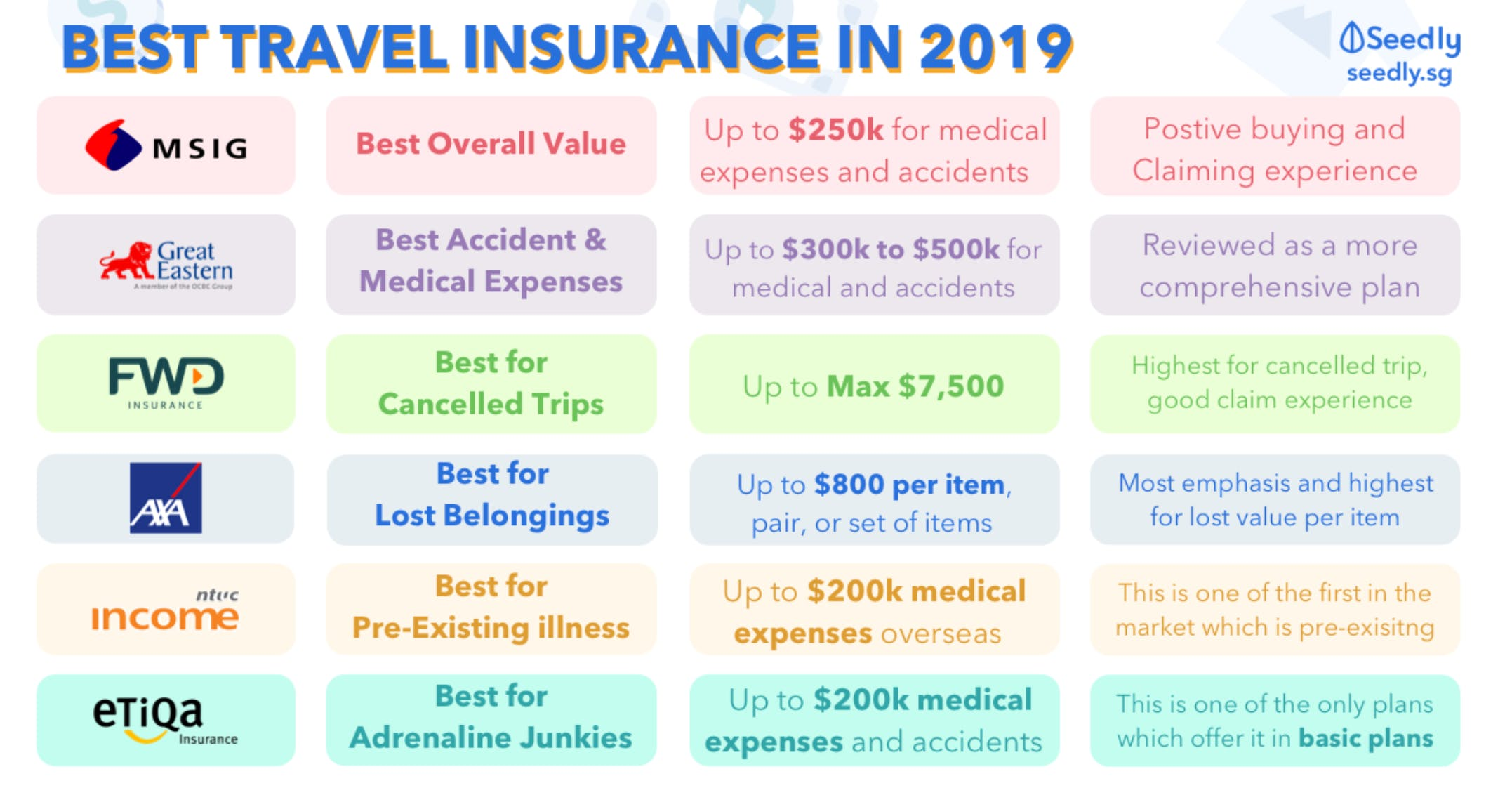 Best travel insurance in Singapore