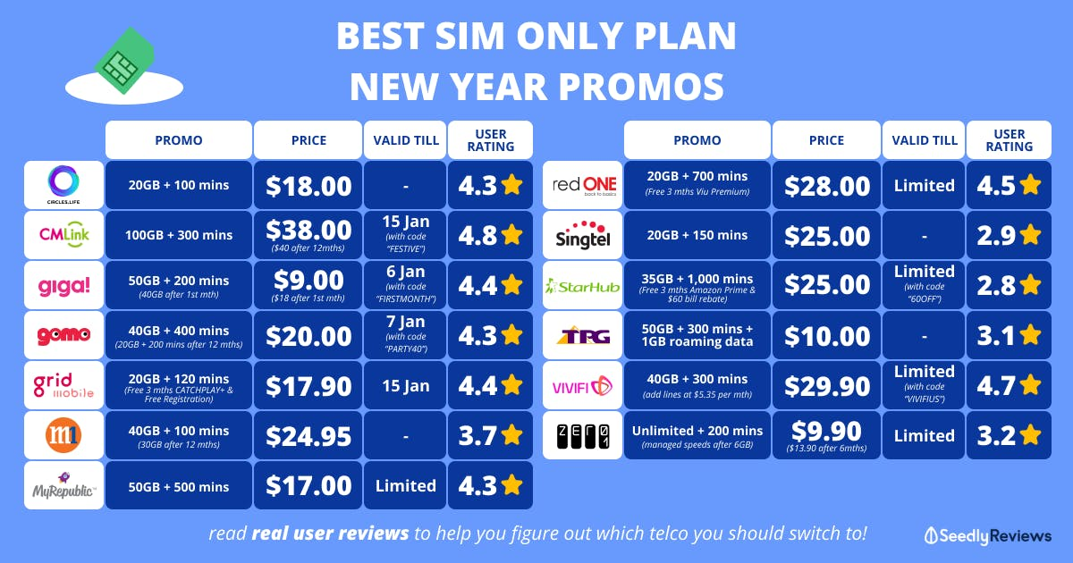 best sim only plan new year promo 2021