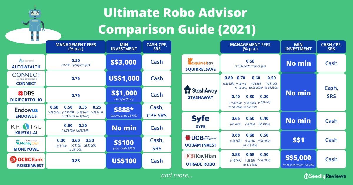 Singapore Robo Advisors Comparison Table