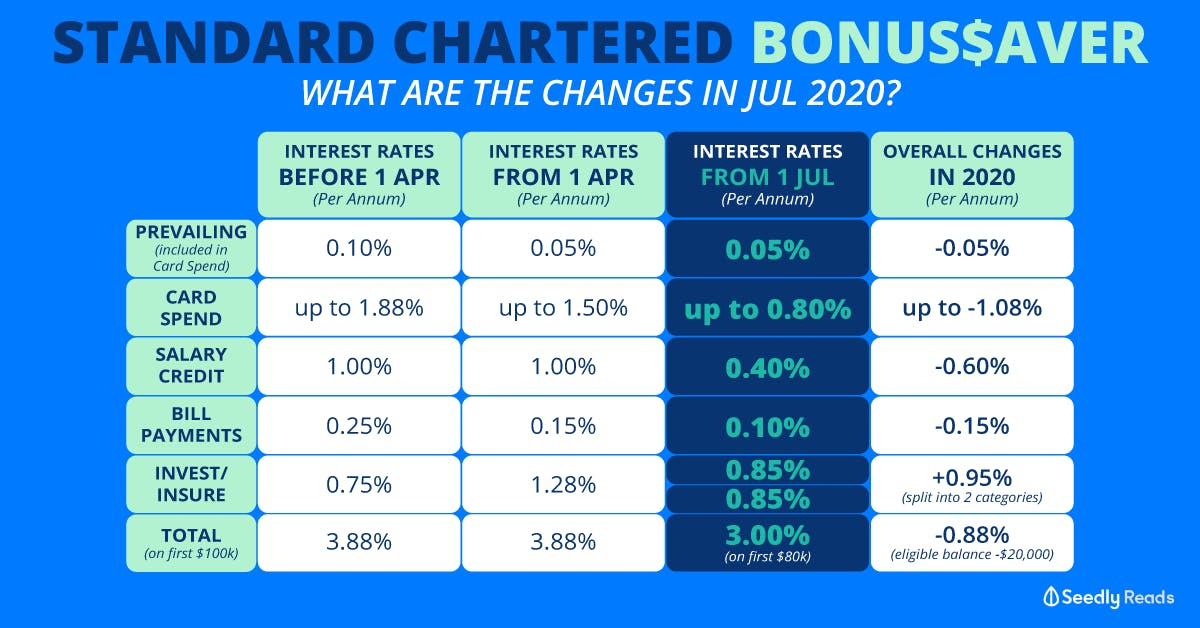 SCB BonusSaver New Interest Rates from 1 July 2020