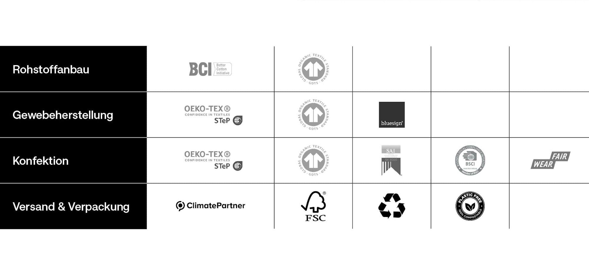 Nachhaltigkeit | Studio Seidensticker