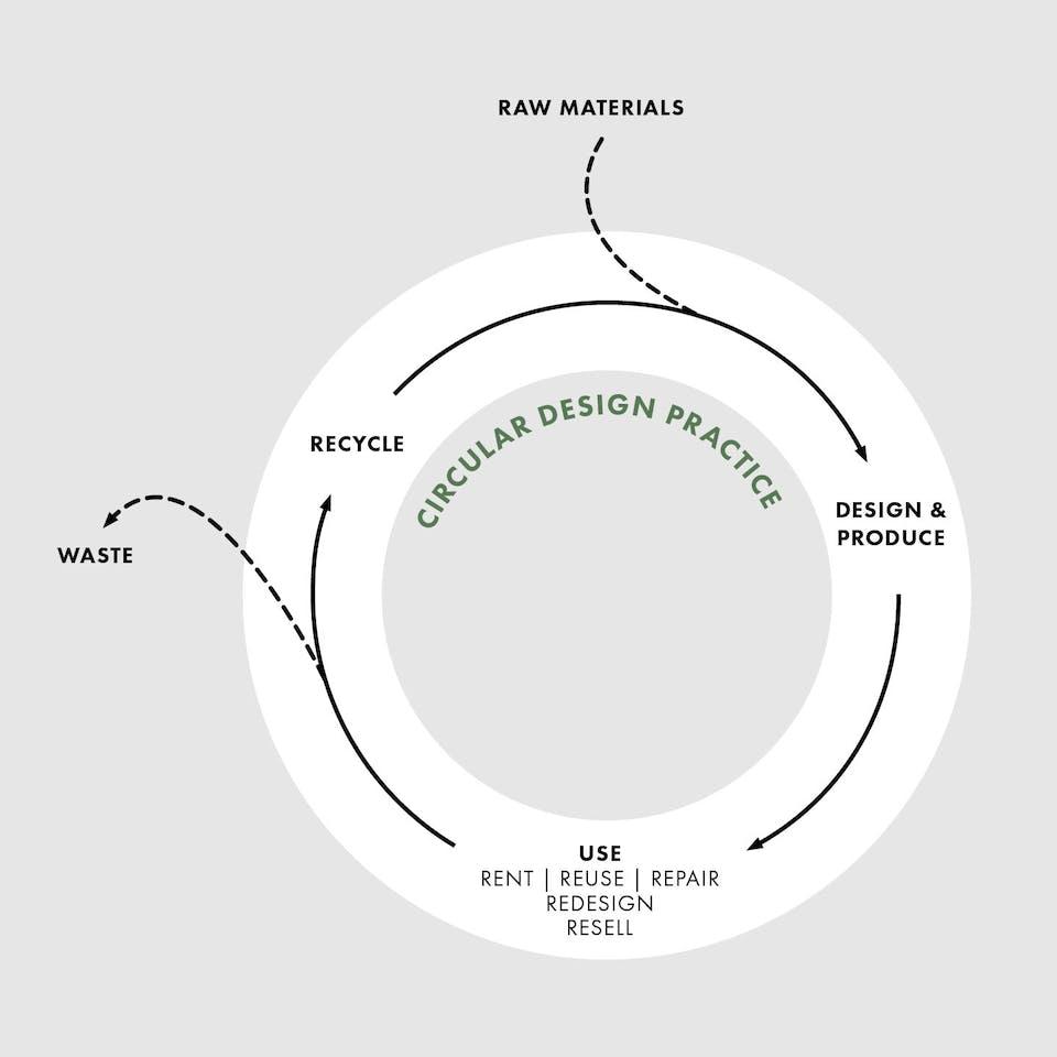 Kreislauf | Seidensticker