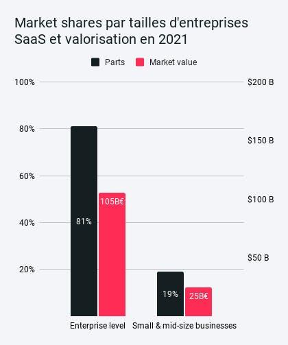 Parts de marché par tailles d'entreprises SaaS et valorisation en 2021