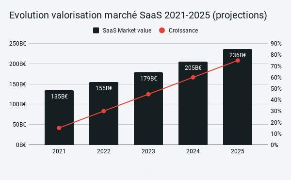 Evolution de la valorisation du marché SaaS entre 2021 et 2025 (projections)