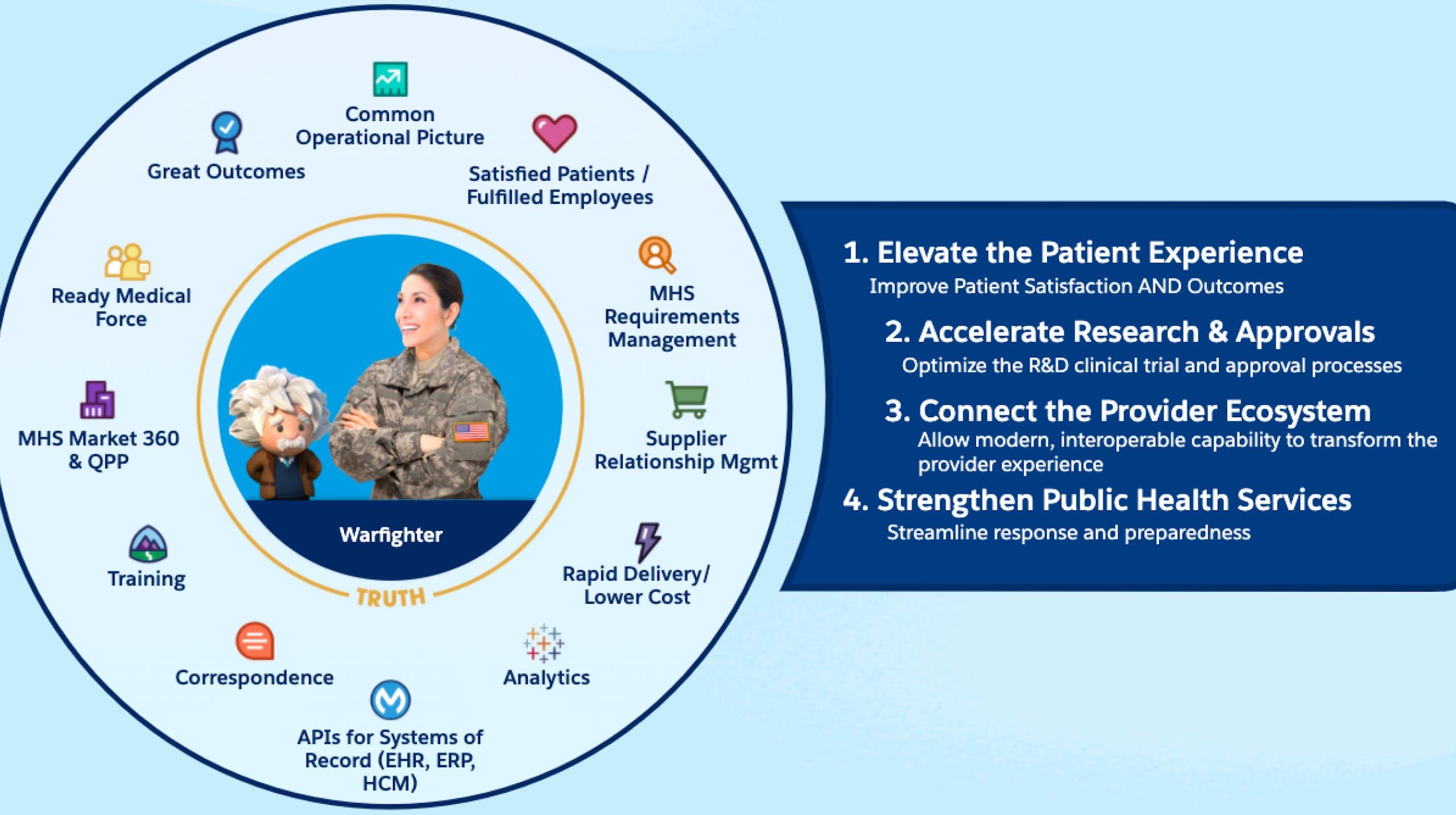 Introduction - Defense Health 360
