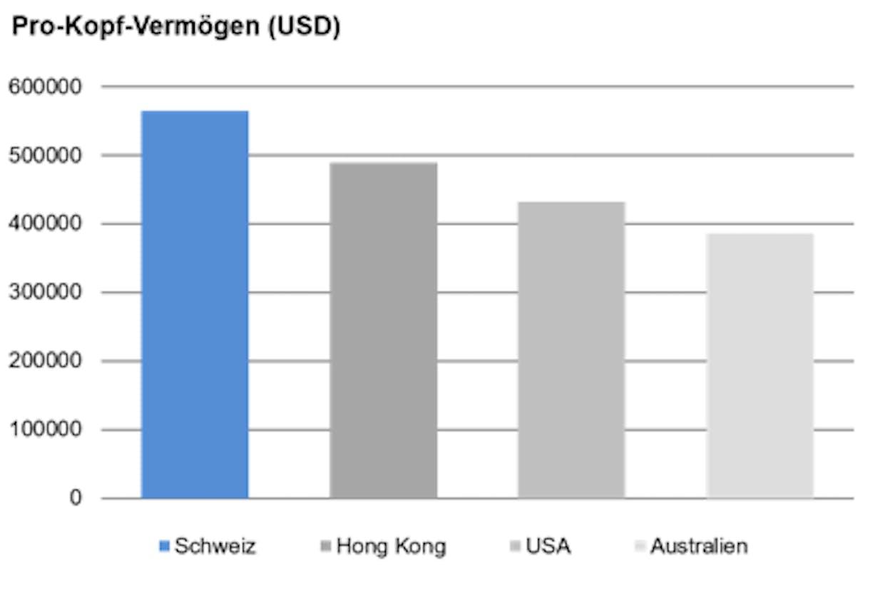 Quelle: Credit Suisse Global Wealth Report. Basierend auf Zahlen von 2018