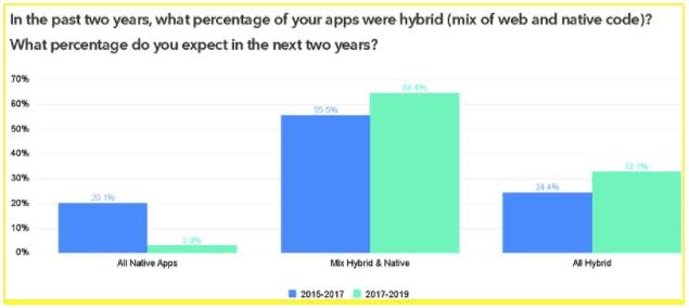 Chart og hybrid vs native apps