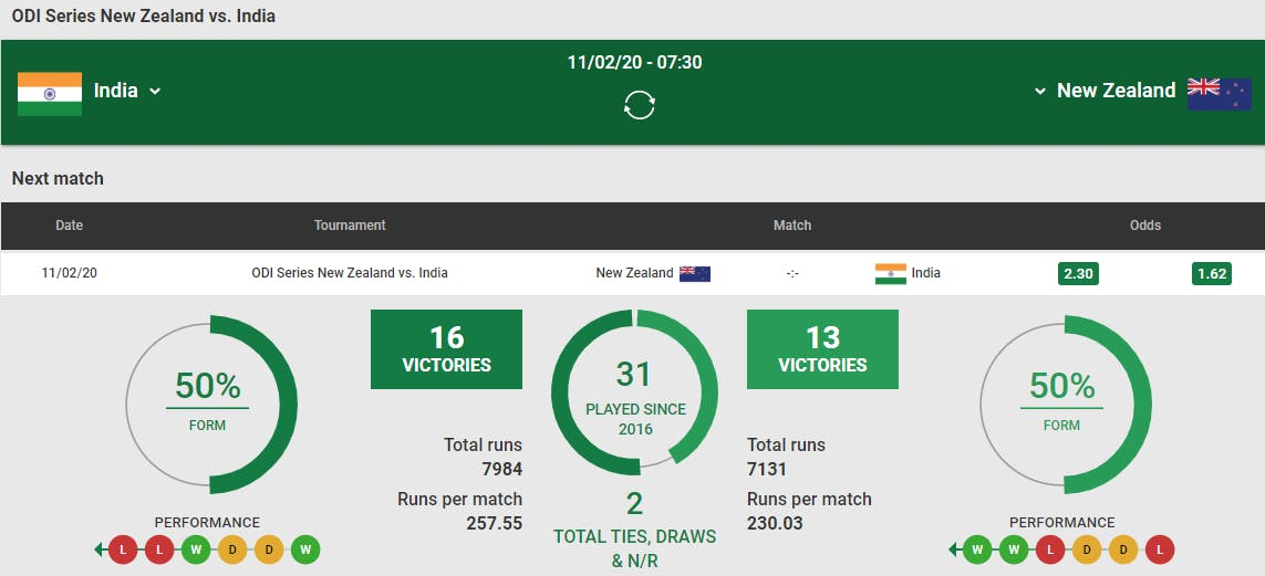 Unibet sports betting. Cricket betting stats available on Unibet.