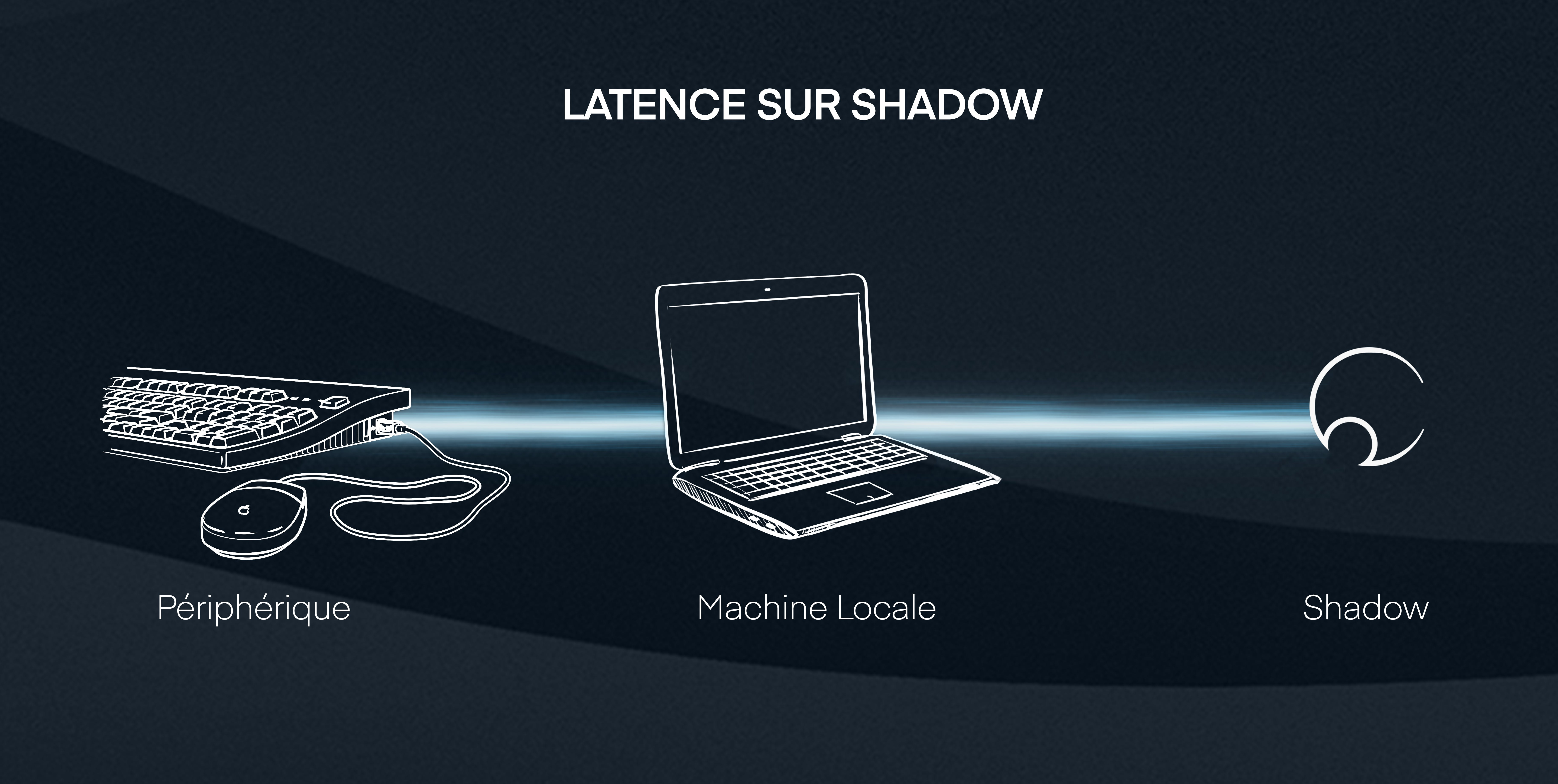 Schéma latence sur Shadow