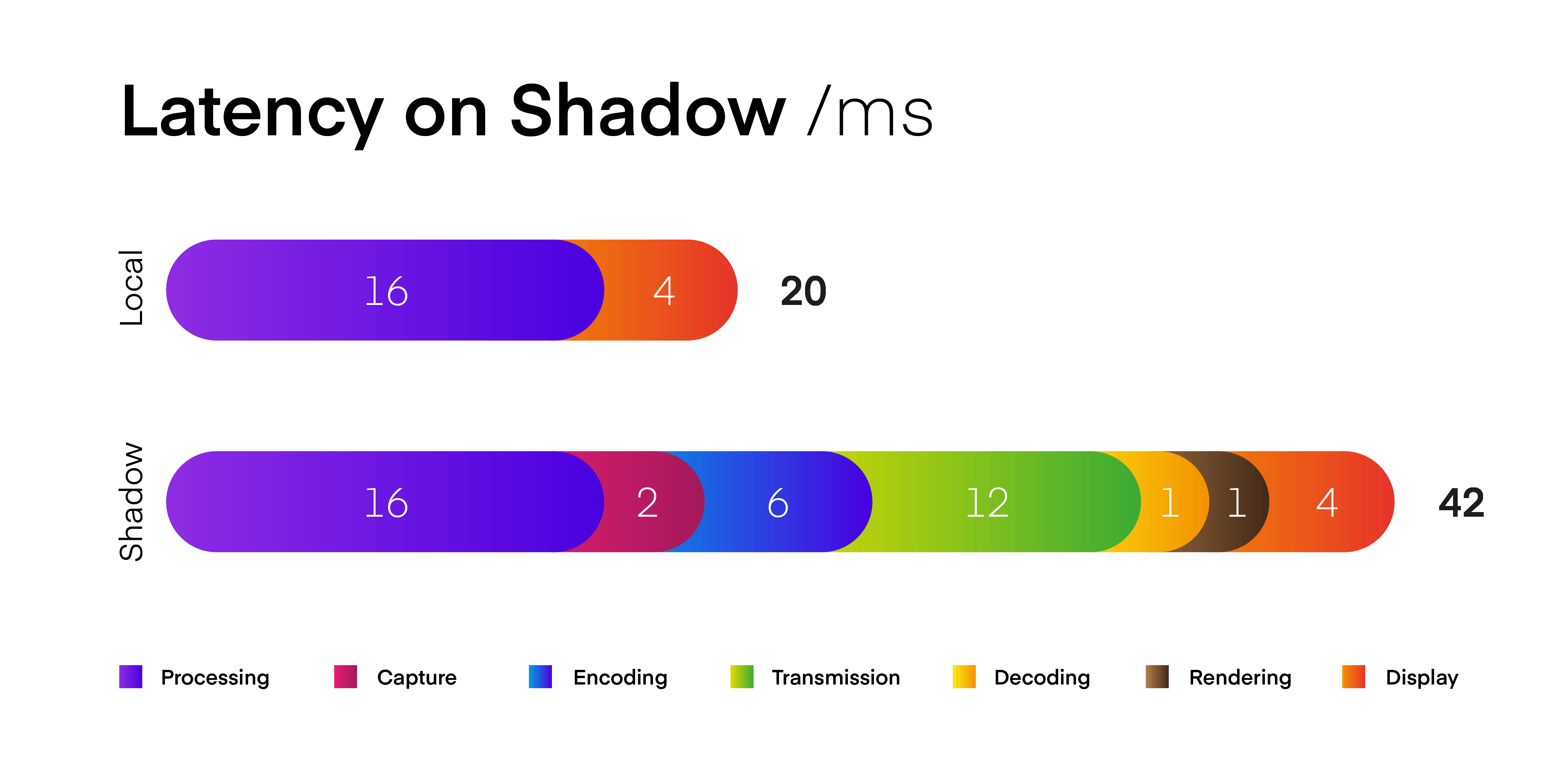 Latency within Cloud Gaming with Shadow