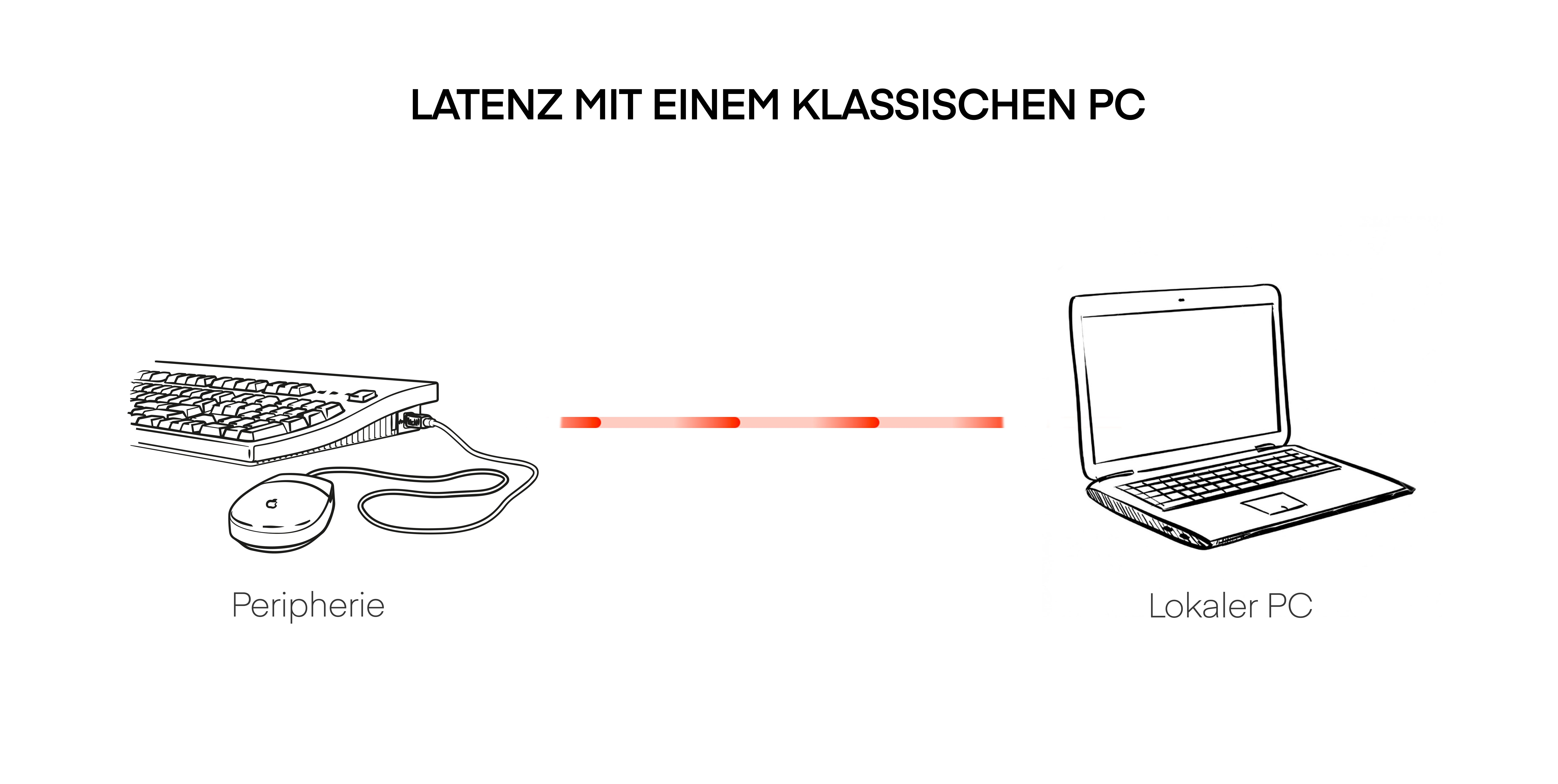 Wie Latenz bei einem regulären PC funtioniert