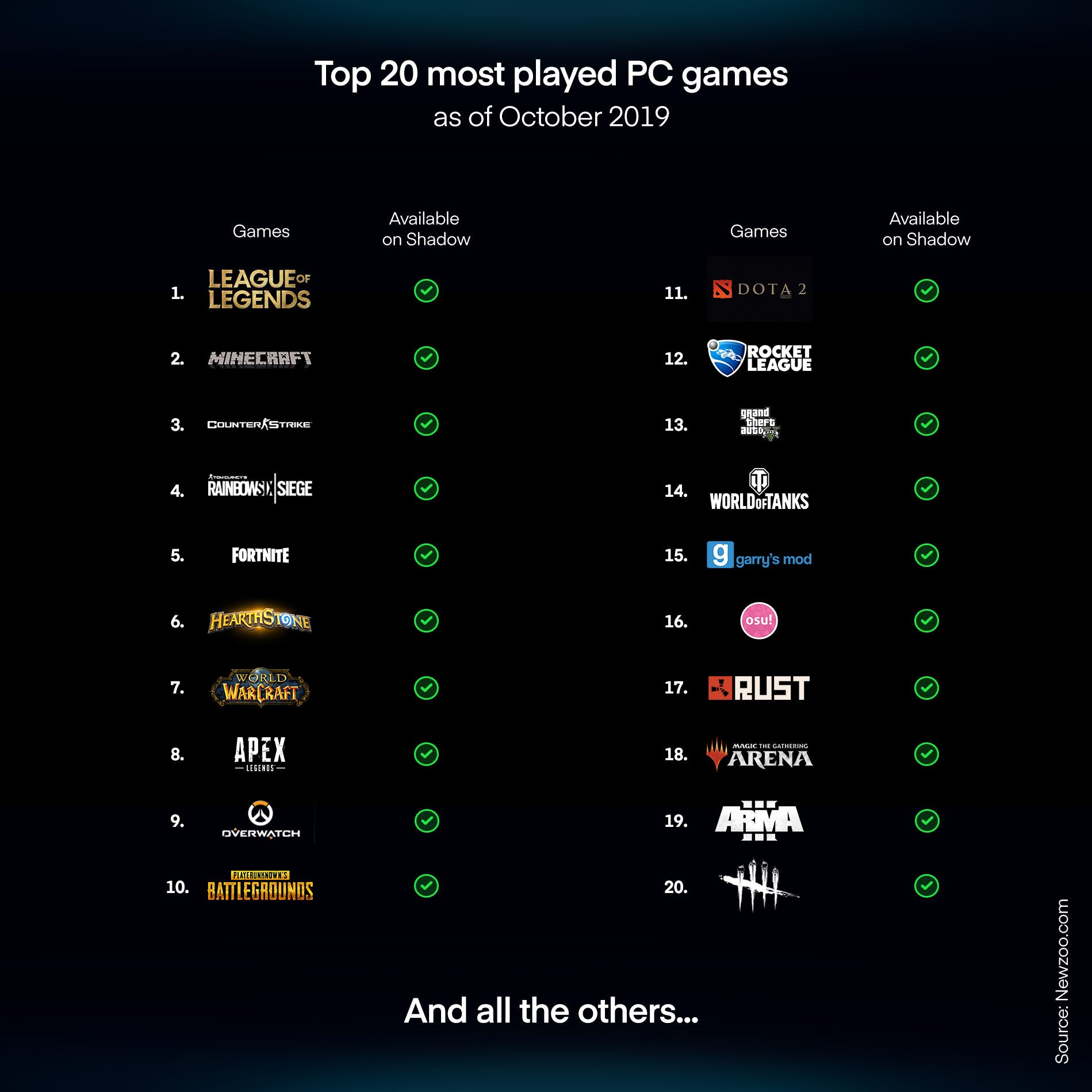 All the TOP 20 games can be played with Shadow? But which games can be played on Stadia