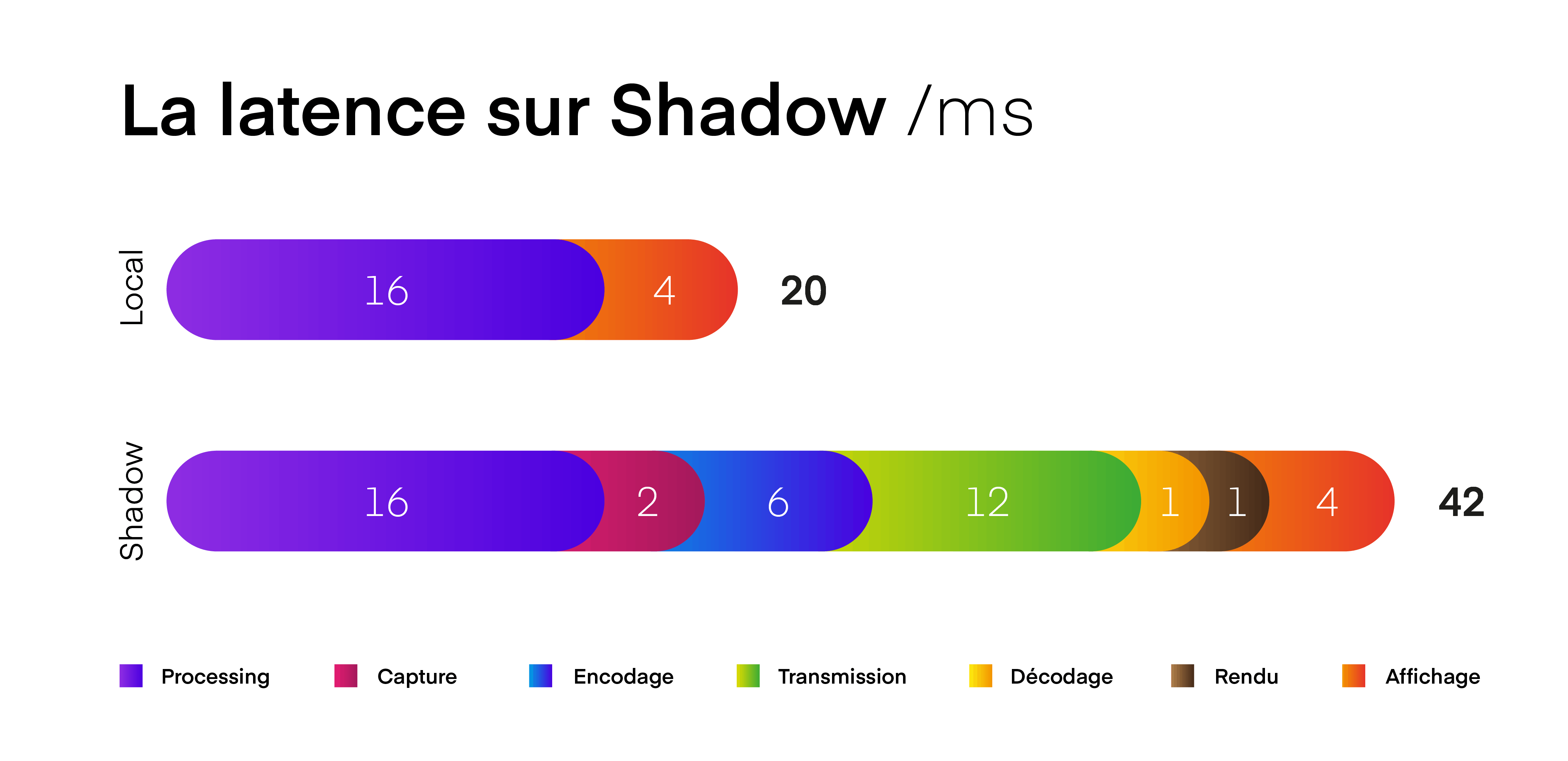 Comparaison de latence entre un PC local et Shadow