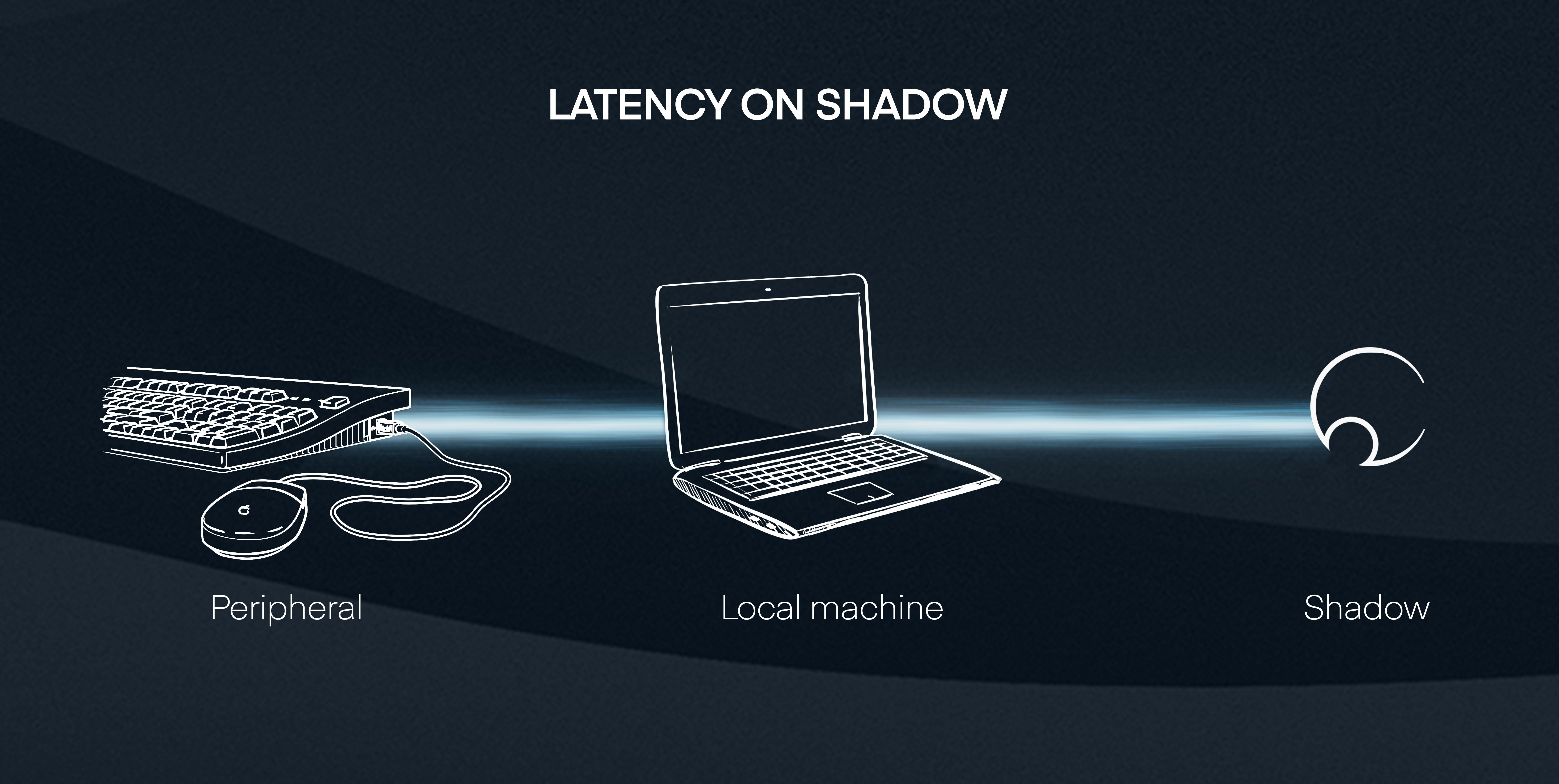 How latency works with Shadow Cloud Gaming