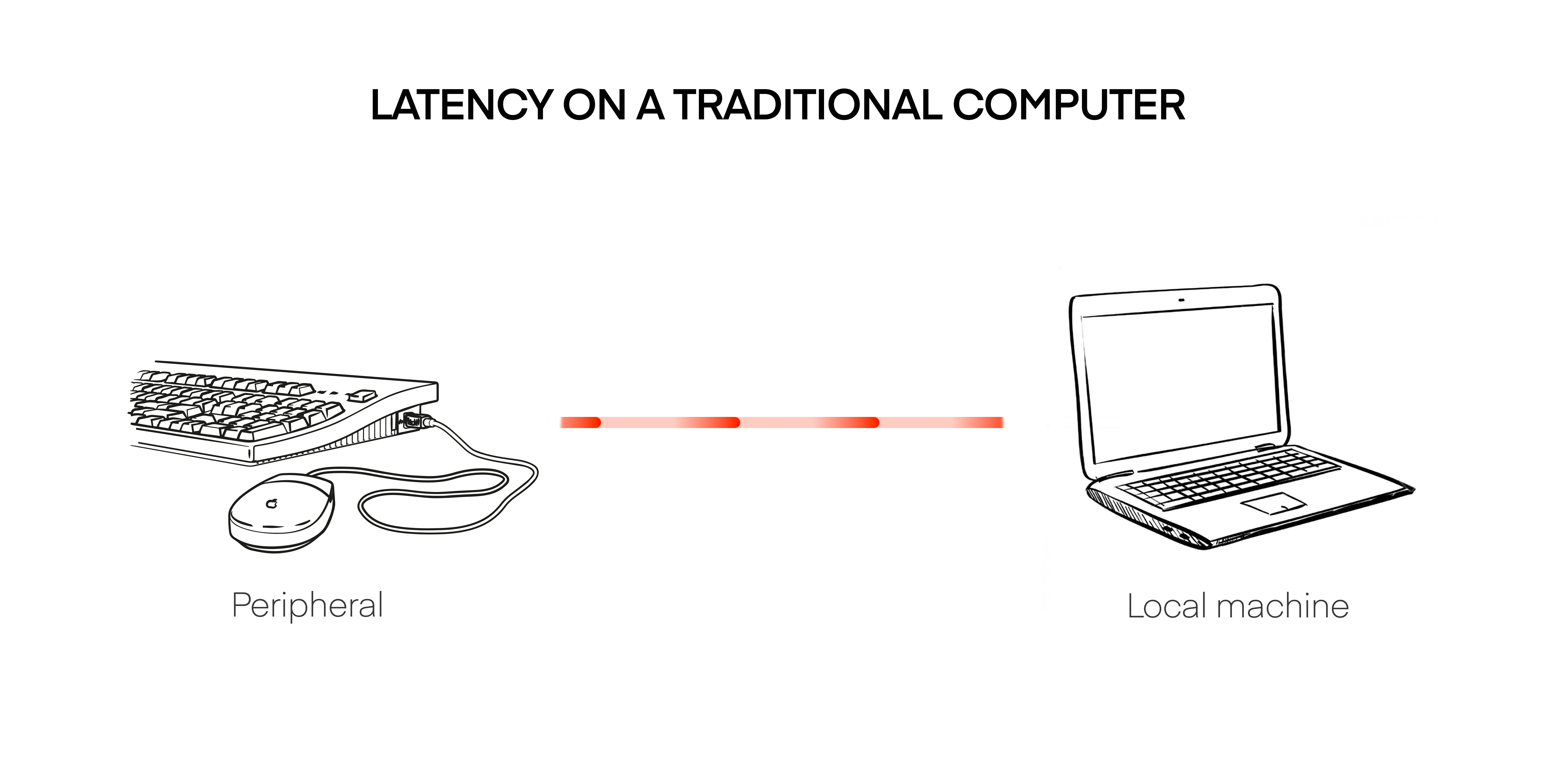 How Latency affects a classical Gaming PC