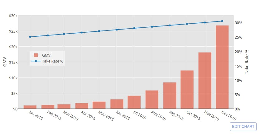 Marketplace metrics: Gross Merchandise Value graph
