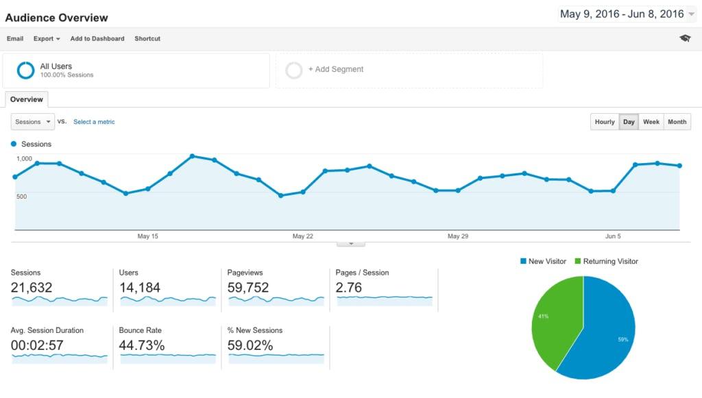 Marketplace metrics: Google Analytics screenshot