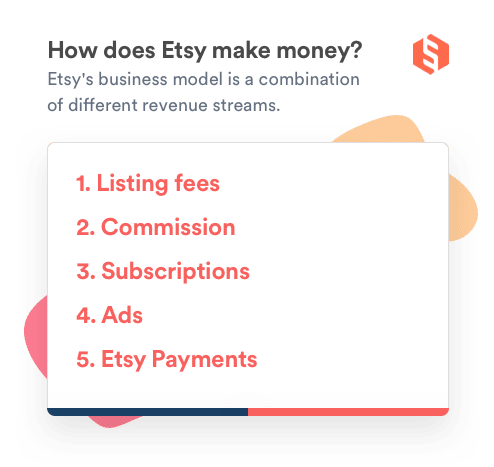 Stylized list of the revenue streams of a marketplace like Etsy
