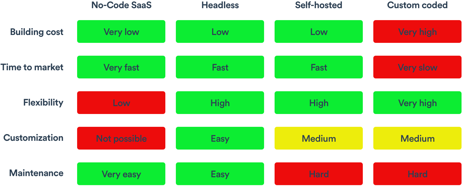 Grid with different ways to build a marketplace and their most important differences.