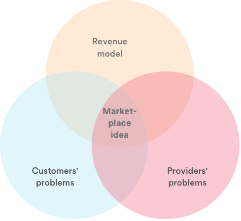 """Venn diagram illustrating """"marketplace idea"""" as the overlap of """"revenue model"""" and """"providers' and customers' problems""""."""