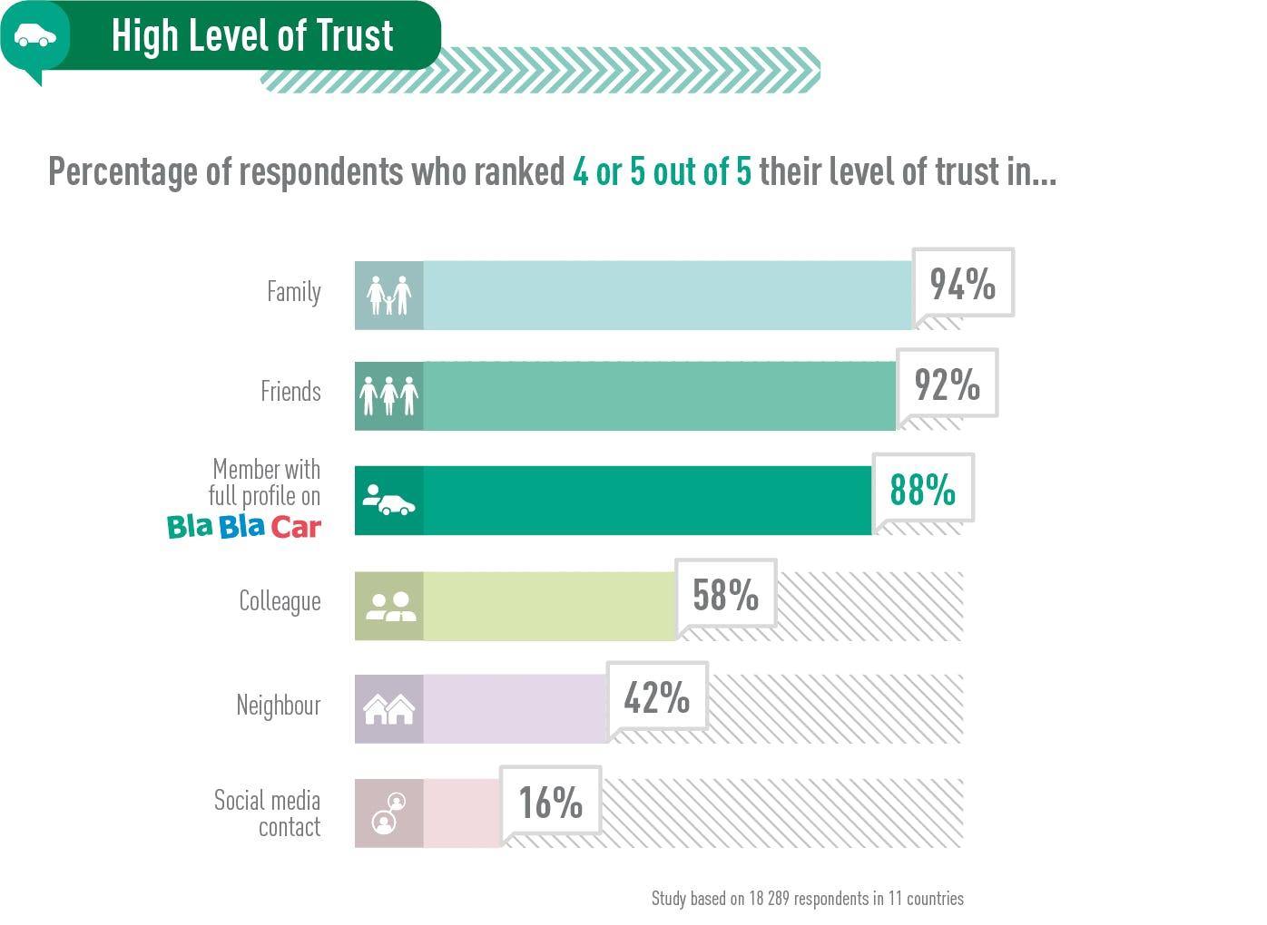 The high level of trust in BlaBlabCar