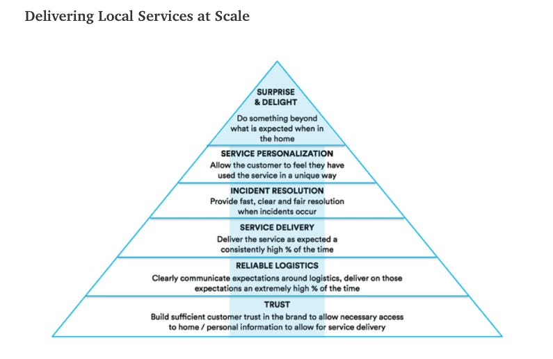 The trust pyramid