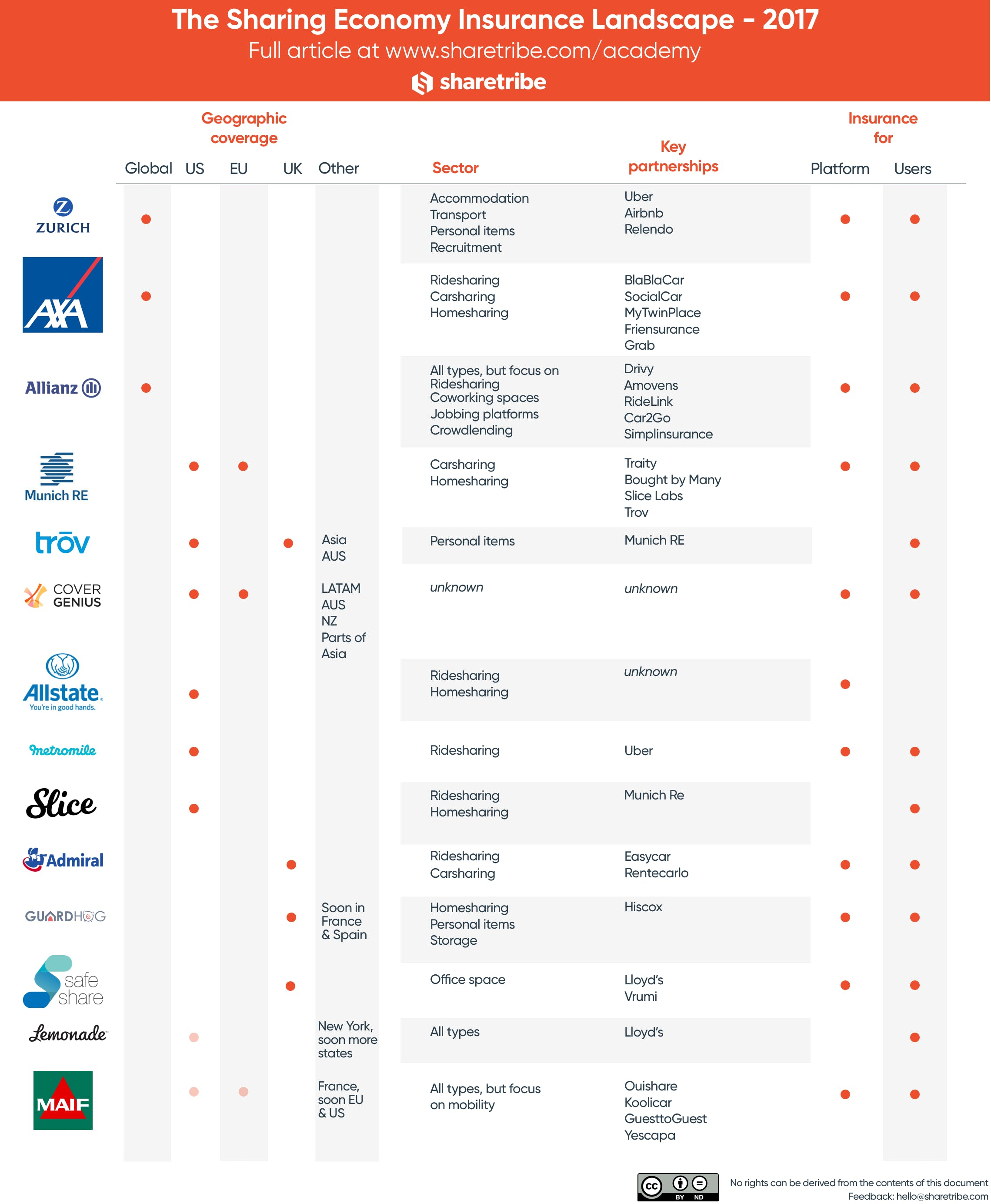 The Sharing Economy Insurance Landscape - Insurance for online marketplaces & peer-to-peer marketplaces