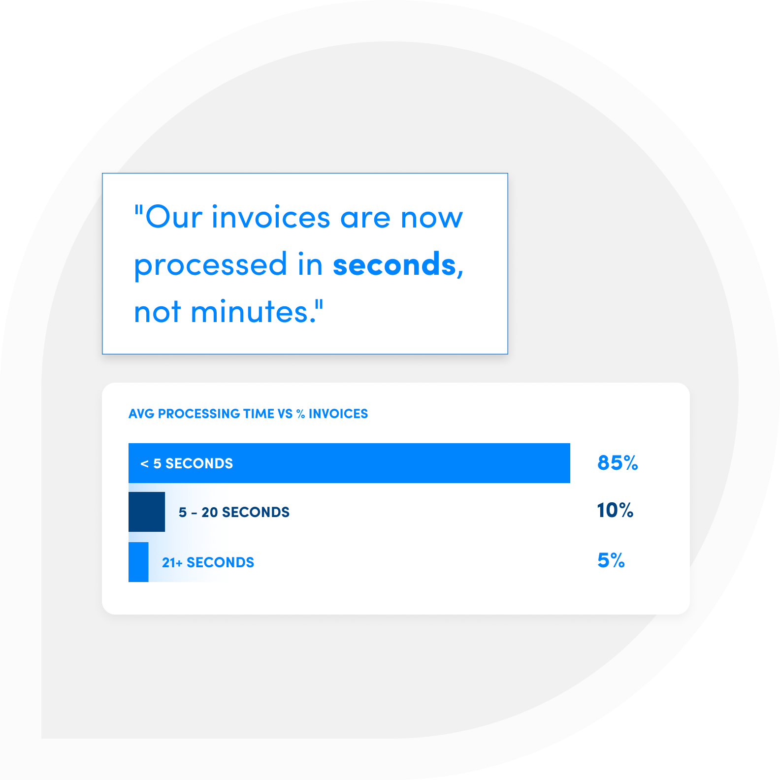 Real time processing of AP Invoices with Shipamax
