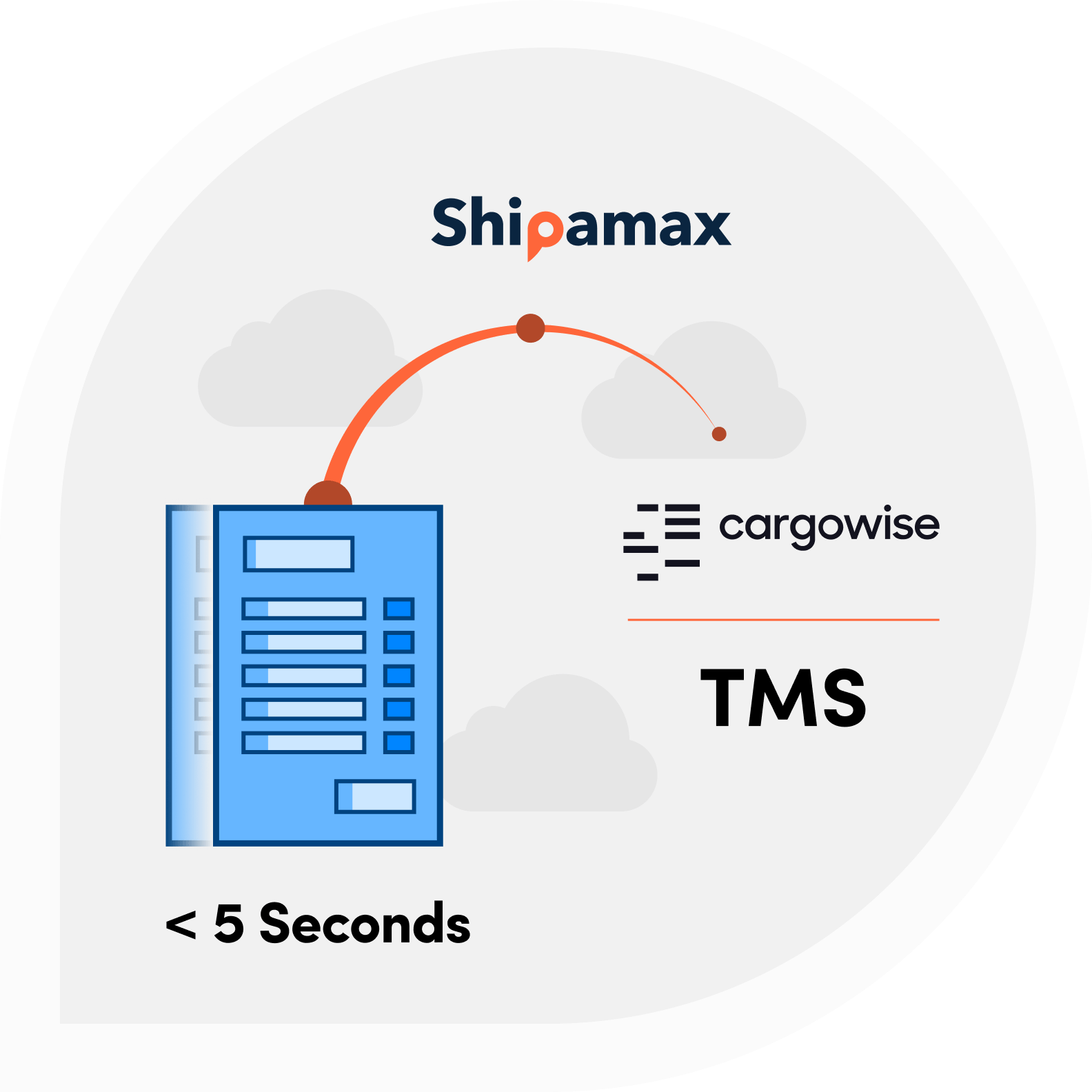 Shipamax straight through processing for AP Invoices