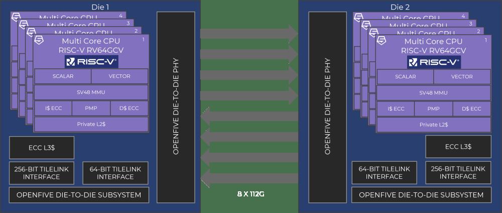 RISC-V Chiplet Architecture Diagram