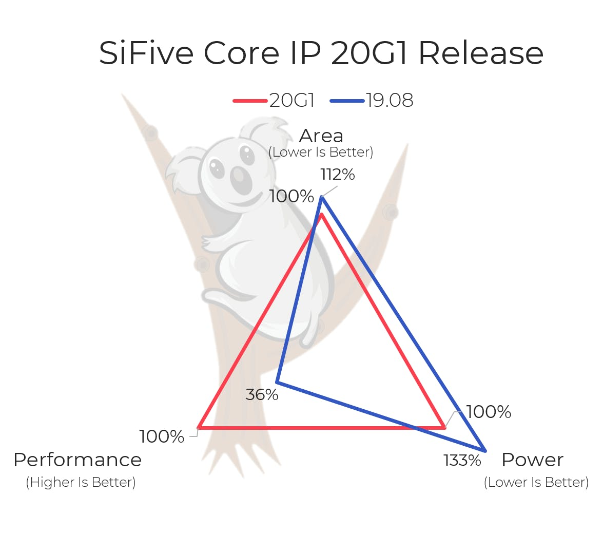 SiFive Core IP 20G1 Update PPA vs 19.08