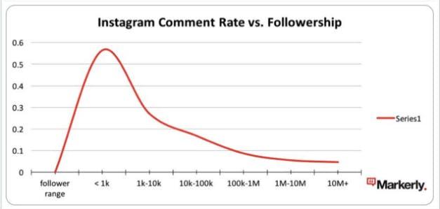 Data från Markerly som visar förhållandet mellan antalet följare och kommentarer