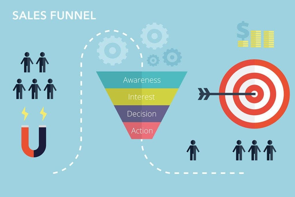 Visualization of the sales funnel model AIDA