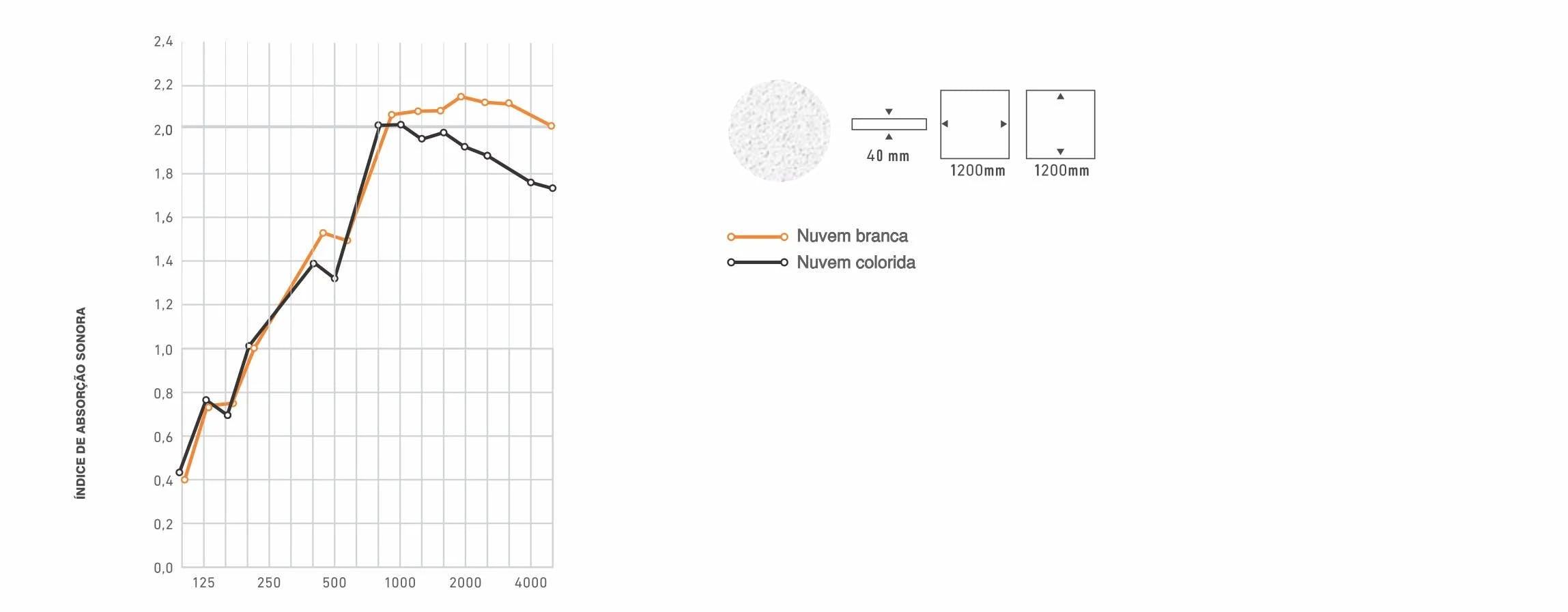 Gráfico de absorção sonora