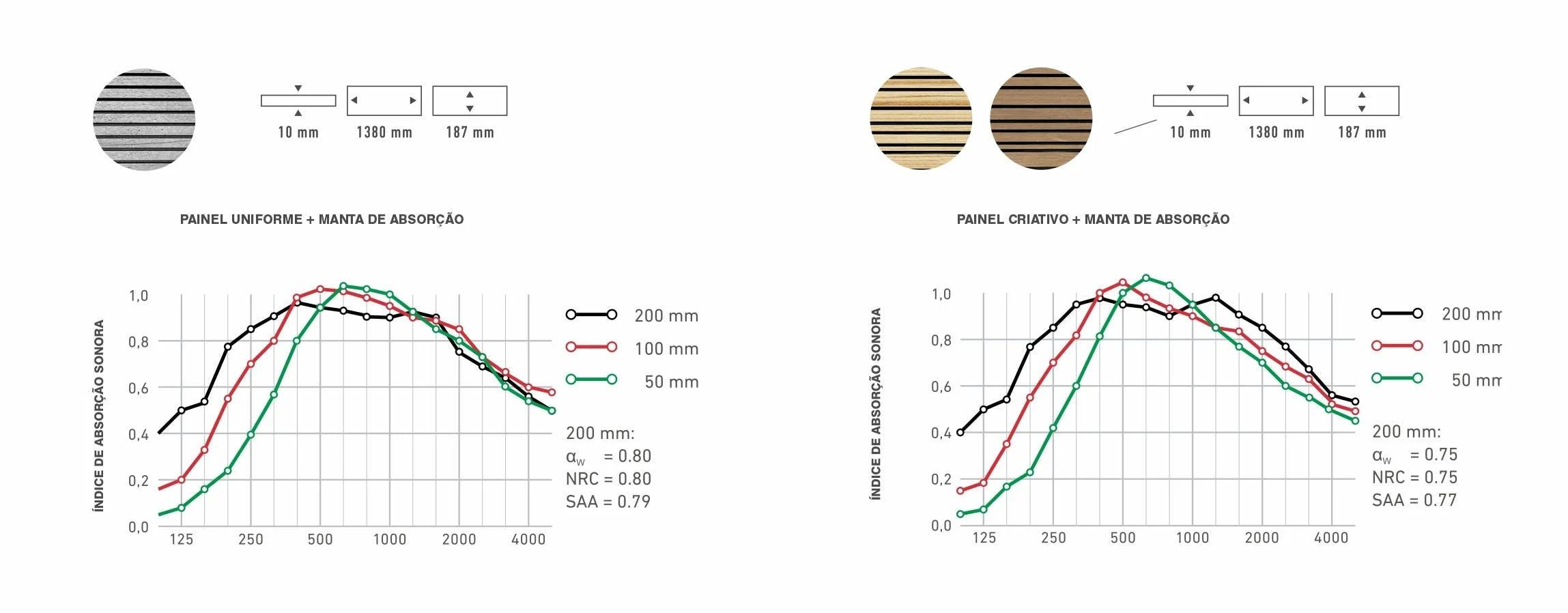 Gráfico de absorção acústica swissclic