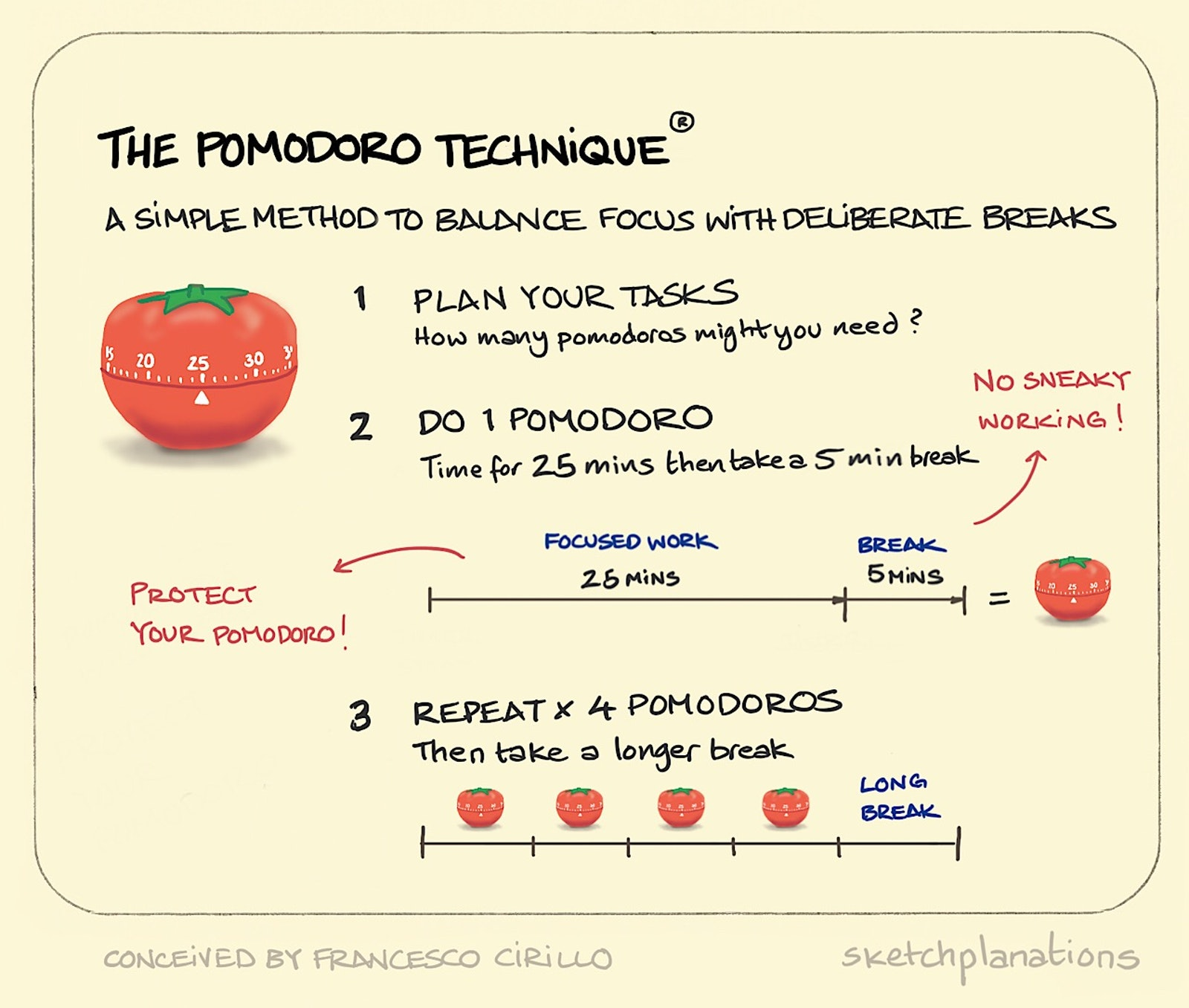 The Pomodoro Technique ® - Sketchplanations